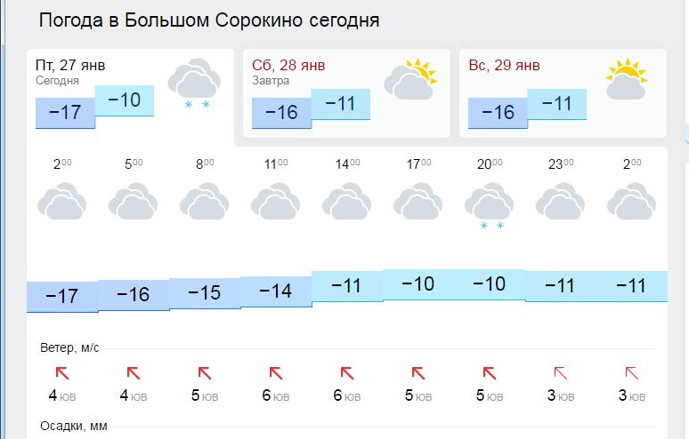 Прогноз погоды тверь на неделю тверь